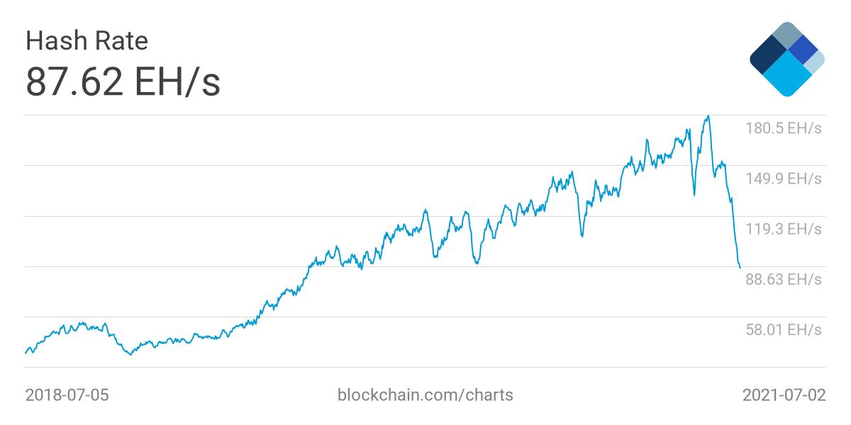 کاهش ماینینگ بیت کوین، آیا این امر به افزایش قیمت بیت کوین کمکی می کند؟