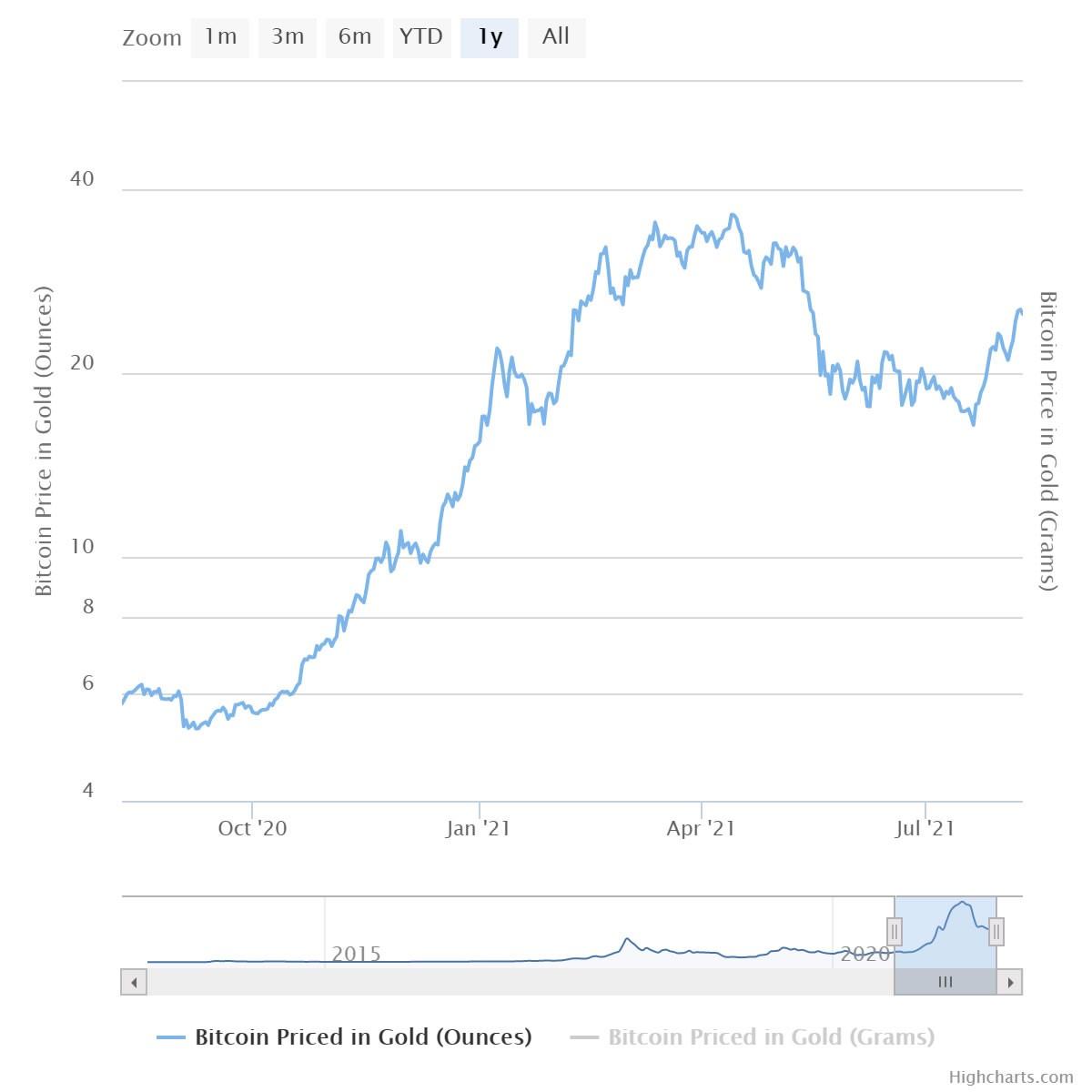 بازار طلا خرسی اما بیت کوین همچنان گاوی