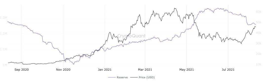 نمودار ذخایر صرافی های مشتقات بیت کوین منبع: CryptoQuant